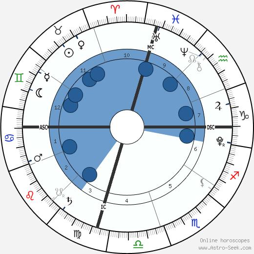 Wynter Perrineau wikipedia, horoscope, astrology, instagram