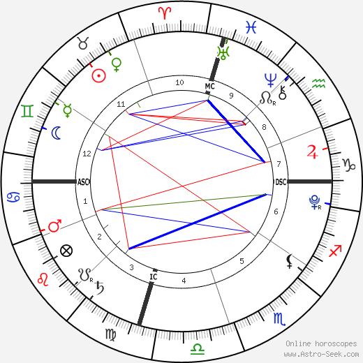 Wynter Perrineau tema natale, oroscopo, Wynter Perrineau oroscopi gratuiti, astrologia