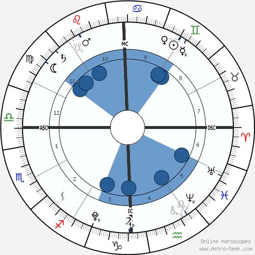 Stella Doreen McDermott wikipedia, horoscope, astrology, instagram