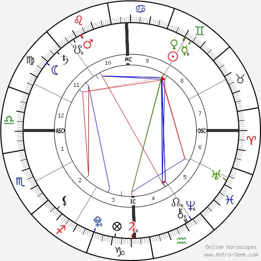 Stella Doreen McDermott birth chart, Stella Doreen McDermott astro natal horoscope, astrology