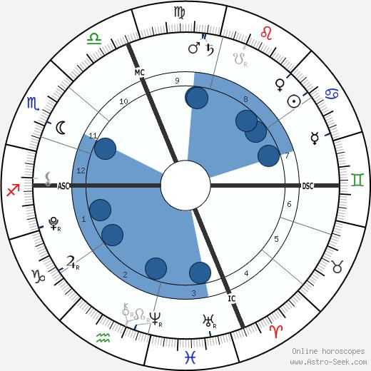 Knox Leon Jolie-Pitt wikipedia, horoscope, astrology, instagram