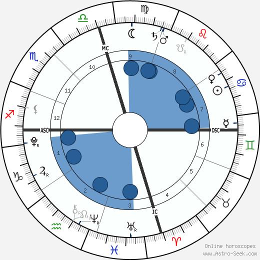 Levi Alves McConaughey wikipedia, horoscope, astrology, instagram