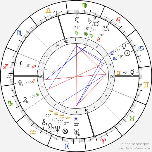 Levi Alves McConaughey Биография в Википедии 2020, 2021