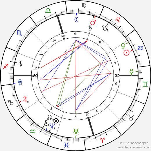 Levi Alves McConaughey день рождения гороскоп, Levi Alves McConaughey Натальная карта онлайн