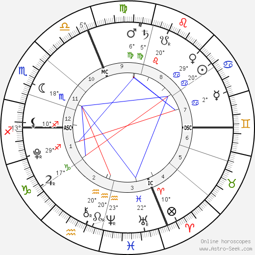 Vivienne Marcheline Jolie-Pitt birth chart, biography, wikipedia 2019, 2020