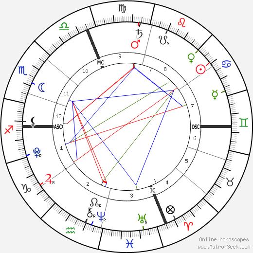 Vivienne Marcheline Jolie-Pitt astro natal birth chart, Vivienne Marcheline Jolie-Pitt horoscope, astrology