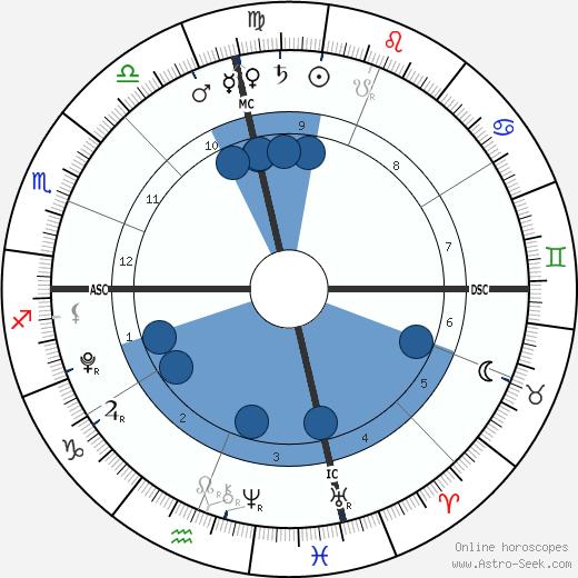 Chloe Allen wikipedia, horoscope, astrology, instagram