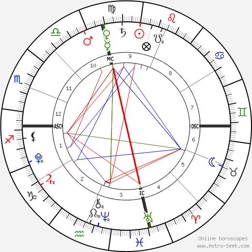 Chloe Allen tema natale, oroscopo, Chloe Allen oroscopi gratuiti, astrologia