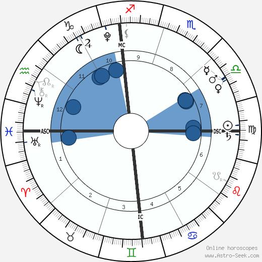 Peyton Edmonds wikipedia, horoscope, astrology, instagram