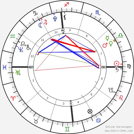 Peyton Edmonds день рождения гороскоп, Peyton Edmonds Натальная карта онлайн