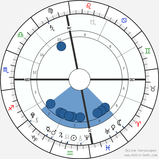 Adopted illegally: Maria wikipedia, horoscope, astrology, instagram