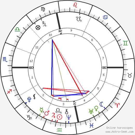 Adopted illegally: Maria день рождения гороскоп, Adopted illegally: Maria Натальная карта онлайн