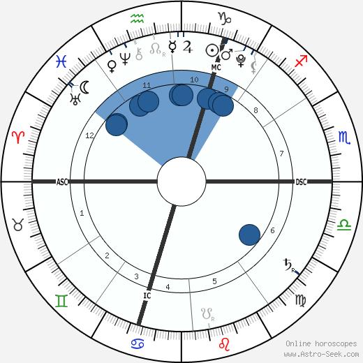 Zohra Dati wikipedia, horoscope, astrology, instagram