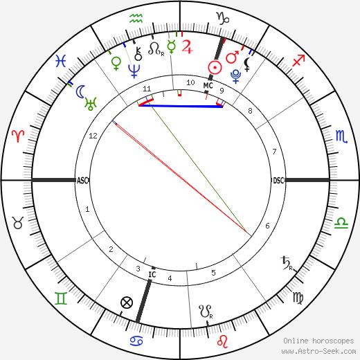 Zohra Dati tema natale, oroscopo, Zohra Dati oroscopi gratuiti, astrologia