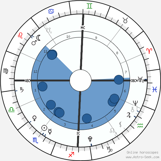 Hadrian Tanovic horoscope, astrology, sign, zodiac, date of birth, instagram