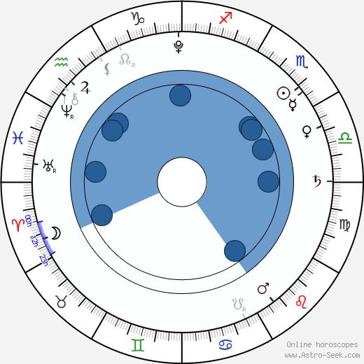 Margarita Paroubková wikipedia, horoscope, astrology, instagram