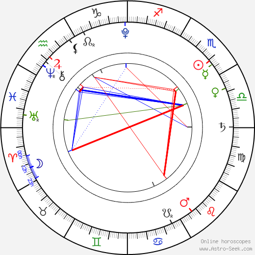 Margarita Paroubková tema natale, oroscopo, Margarita Paroubková oroscopi gratuiti, astrologia