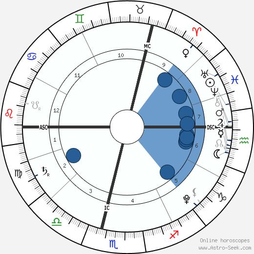 Scarlett Starr wikipedia, horoscope, astrology, instagram