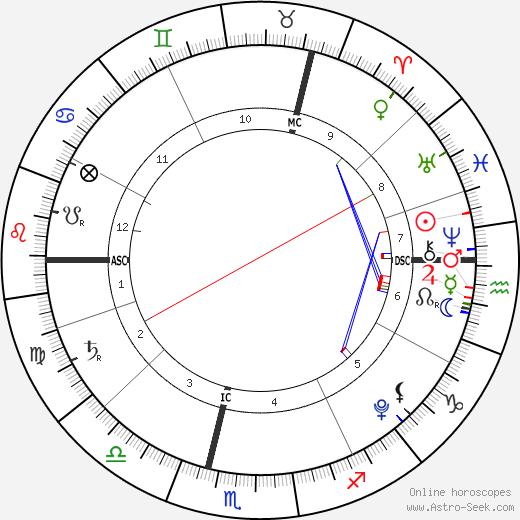 Scarlett Starr tema natale, oroscopo, Scarlett Starr oroscopi gratuiti, astrologia