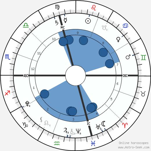 Isaiah Hasselbeck wikipedia, horoscope, astrology, instagram
