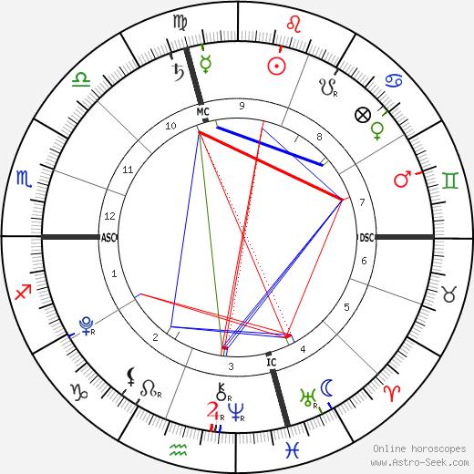 Isaiah Hasselbeck tema natale, oroscopo, Isaiah Hasselbeck oroscopi gratuiti, astrologia