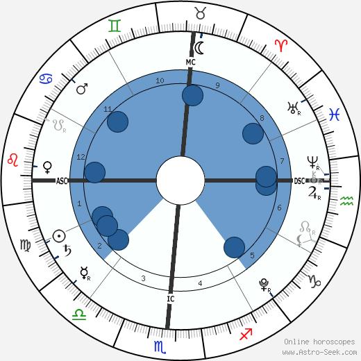 James Madden wikipedia, horoscope, astrology, instagram