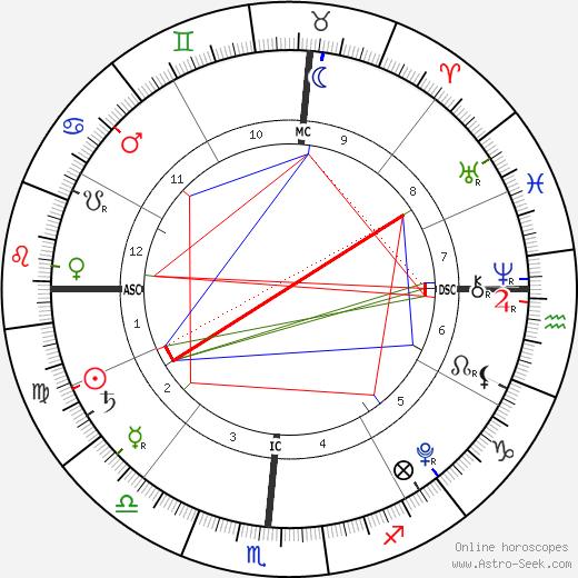 James Madden день рождения гороскоп, James Madden Натальная карта онлайн