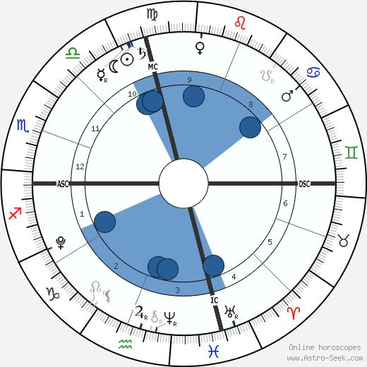 Montana Newsom wikipedia, horoscope, astrology, instagram