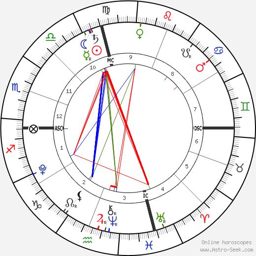 Montana Newsom tema natale, oroscopo, Montana Newsom oroscopi gratuiti, astrologia