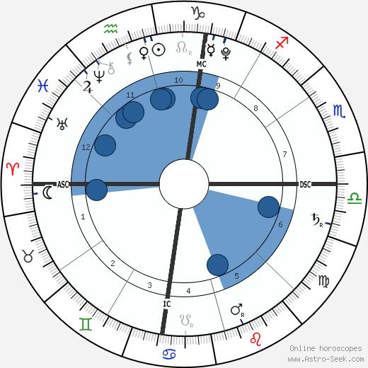 Ean Jacob Bice wikipedia, horoscope, astrology, instagram
