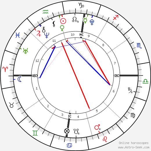 Ean Jacob Bice astro natal birth chart, Ean Jacob Bice horoscope, astrology