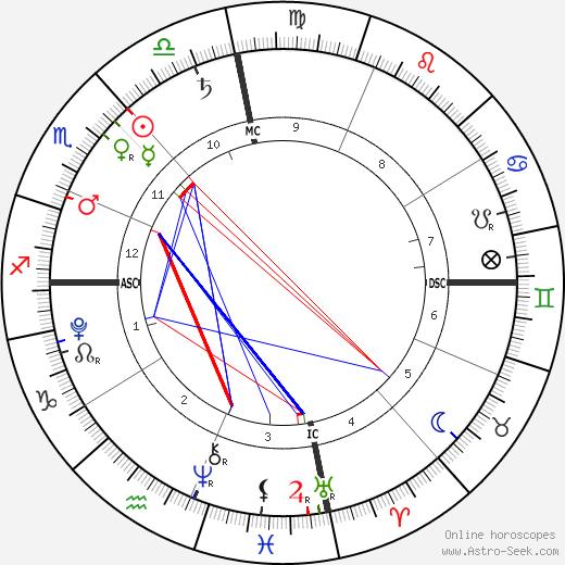 Eddy Angélil astro natal birth chart, Eddy Angélil horoscope, astrology