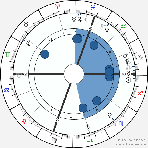 Madeline DeMarcus wikipedia, horoscope, astrology, instagram