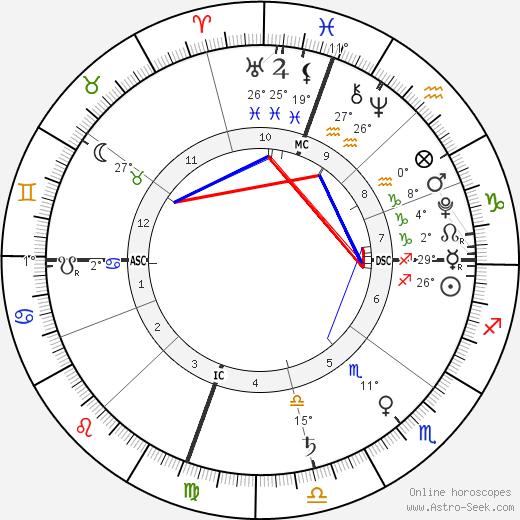 Madeline DeMarcus birth chart, biography, wikipedia 2020, 2021