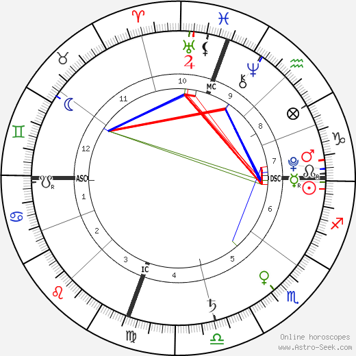 Madeline DeMarcus birth chart, Madeline DeMarcus astro natal horoscope, astrology