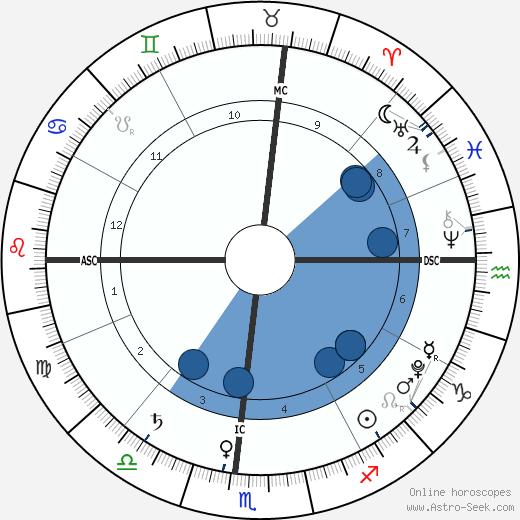 Marion Turner wikipedia, horoscope, astrology, instagram