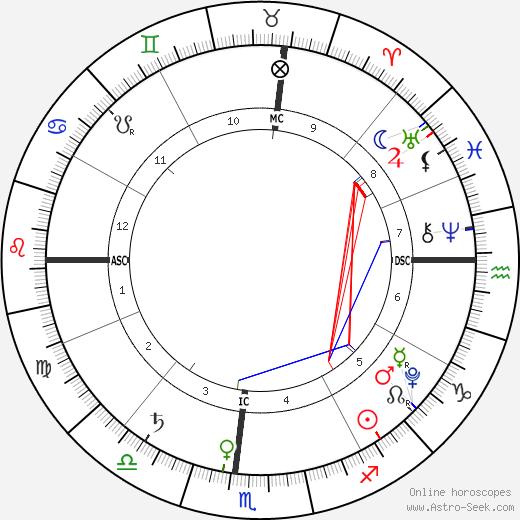 Marion Turner день рождения гороскоп, Marion Turner Натальная карта онлайн