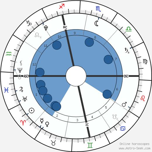 Edward Lockhart wikipedia, horoscope, astrology, instagram