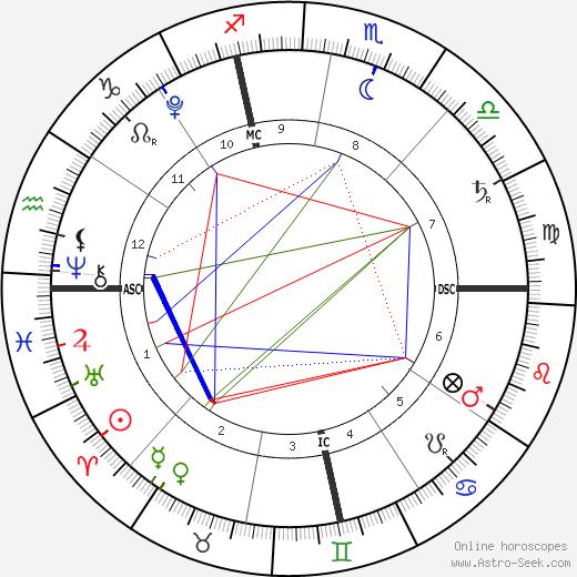 Edward Lockhart день рождения гороскоп, Edward Lockhart Натальная карта онлайн
