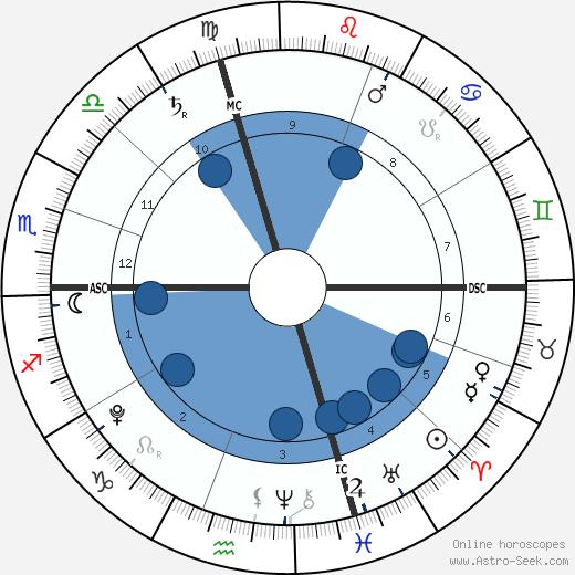 Manon Bousquet-Manaudou wikipedia, horoscope, astrology, instagram