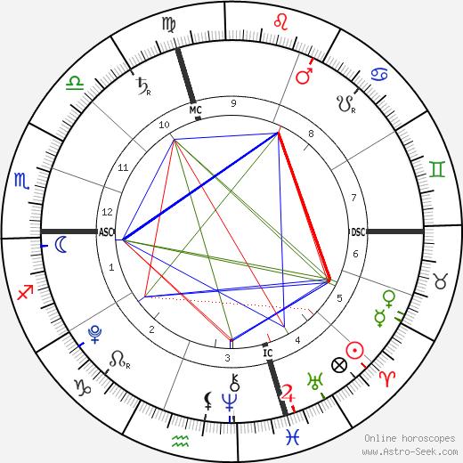 Manon Bousquet-Manaudou tema natale, oroscopo, Manon Bousquet-Manaudou oroscopi gratuiti, astrologia