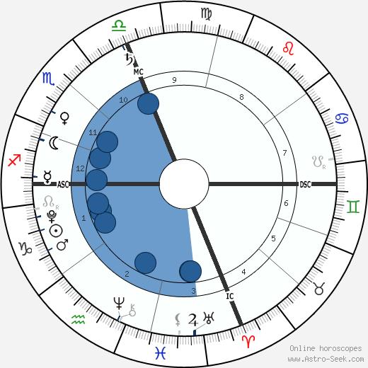 Cash Evans wikipedia, horoscope, astrology, instagram