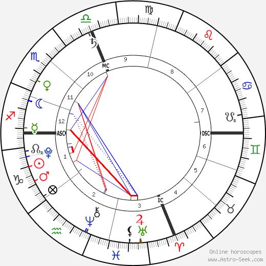 Cash Evans birth chart, Cash Evans astro natal horoscope, astrology