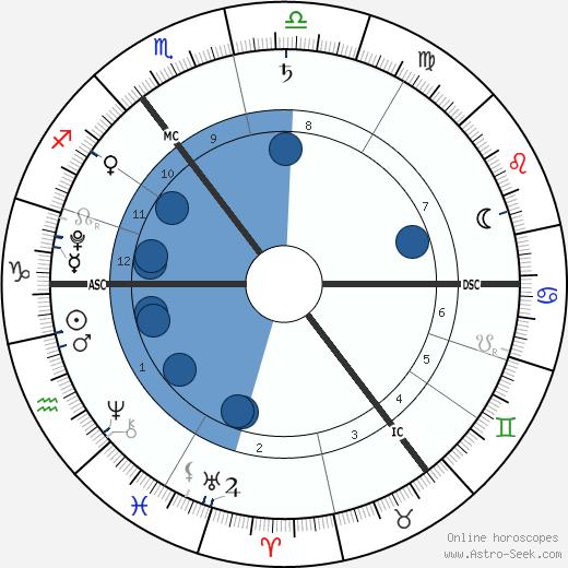 Harrison Dearsley wikipedia, horoscope, astrology, instagram