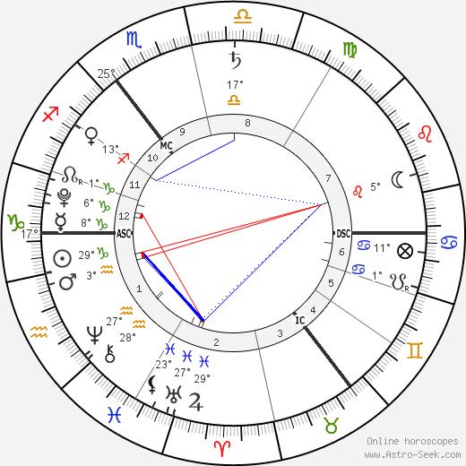 Harrison Dearsley birth chart, biography, wikipedia 2019, 2020