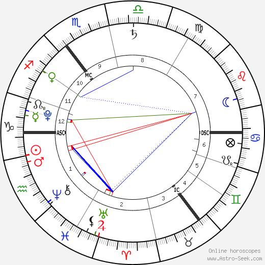 Harrison Dearsley birth chart, Harrison Dearsley astro natal horoscope, astrology