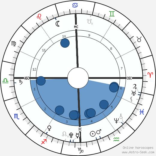 Hillary Madison Hess wikipedia, horoscope, astrology, instagram