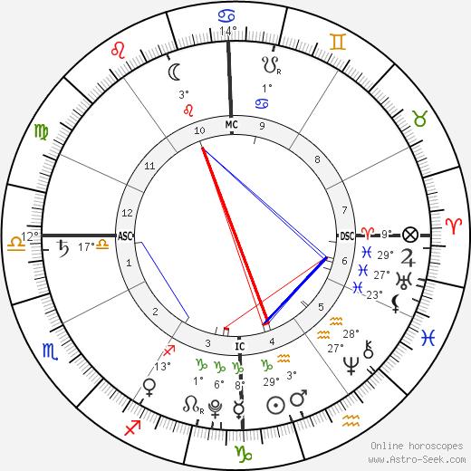 Hillary Madison Hess birth chart, biography, wikipedia 2019, 2020