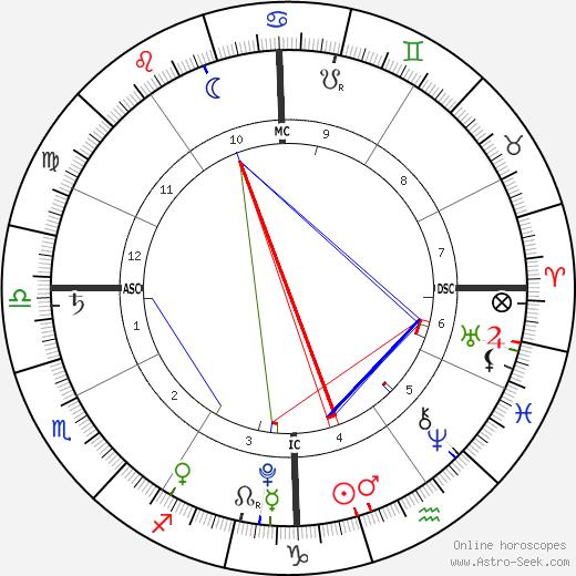 Hillary Madison Hess birth chart, Hillary Madison Hess astro natal horoscope, astrology