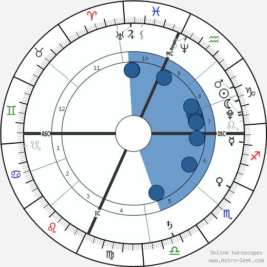 Jackson Grossman wikipedia, horoscope, astrology, instagram